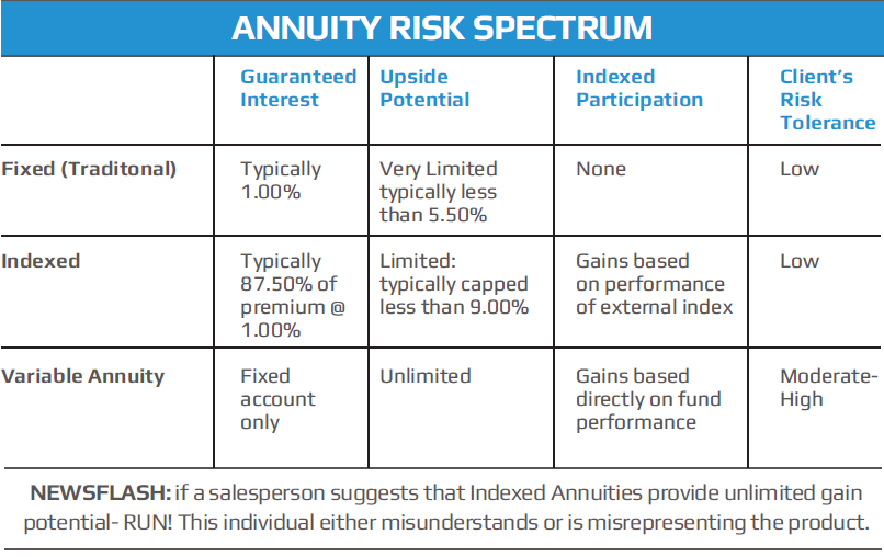 History & Facts of Annuities
